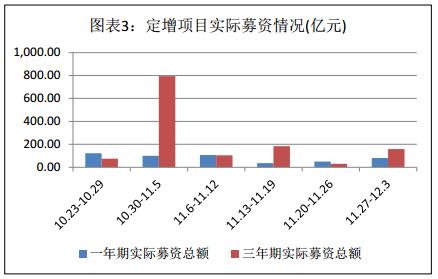 富国大通十一月第五期定增市场研究报告 解禁绝对收益率均值37.50%
