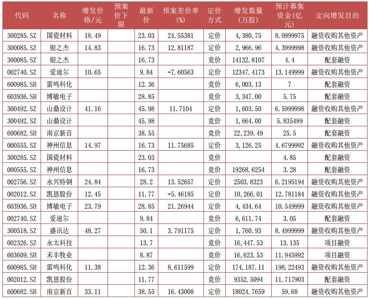 据Wind资讯,上周股东大会通过14宗,其中竞价项目8宗,定价项目6宗。