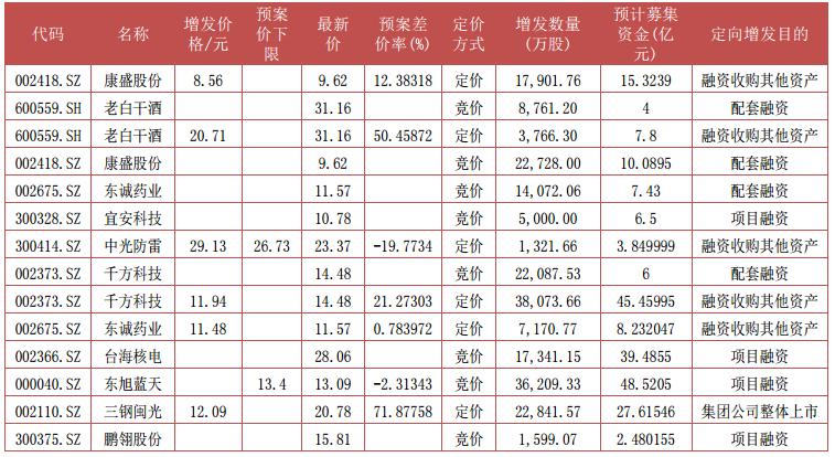据Wind资讯,上周发审委审核通过15宗,其中竞价项目9宗,定价项目6宗。