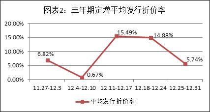 富国大通12月第4期定增报告:募资总额889.37亿元