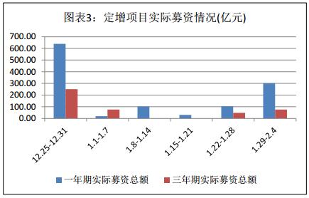 富国大通二月第一期定增市场研究报告 解禁绝对收益率均值77.43%