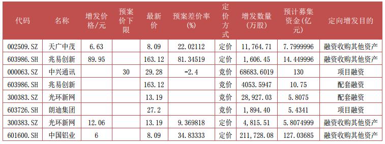 据Wind资讯,上周股东大会通过9宗,其中竞价项目5宗,定价项目4宗。