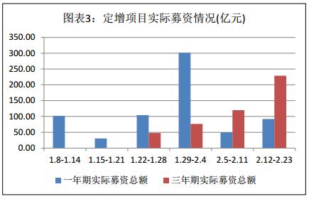 富国大通二月第三期定增市场研究报告 解禁总规模282.31亿元