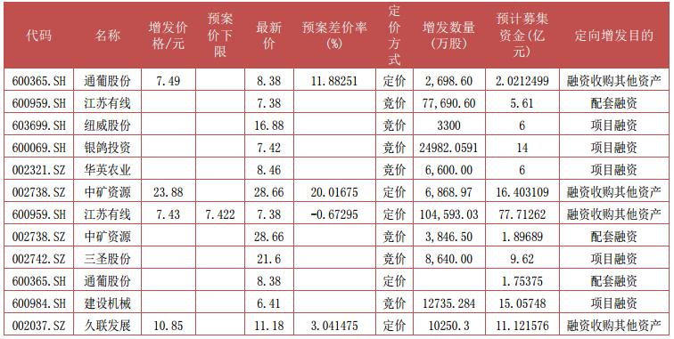 据Wind资讯,上周股东大会通过7宗,其中竞价项目4宗,定价项目3宗。