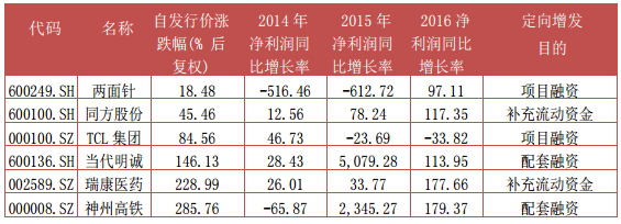 富国大通三月第一期定增市场研究报告 解禁绝对收益率均值47.66%