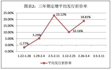 富国大通三月第二期定增市场研究报告 解禁绝对收益率均值11.85%
