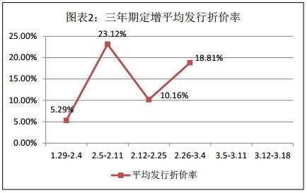 富国大通三月第三期定增市场研究报告 解禁绝对收益率均值54.66%