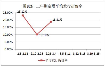 富国大通三月第四期定增市场研究报告 解禁绝对收益率均值6.63%