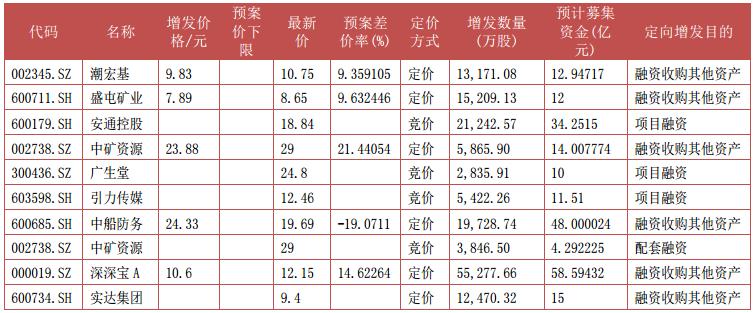 据Wind资讯,上周股东大会通过5宗,其中竞价项目2宗,定价项目3宗。