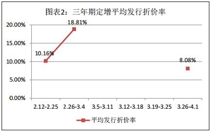 富国大通四月第一期定增市场研究报告 解禁绝对收益率均值24.85%