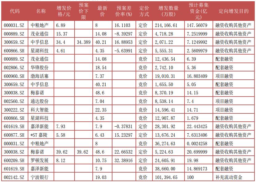 据Wind资讯,上周股东大会通过9宗,其中竞价项目7宗,定价项目2宗。